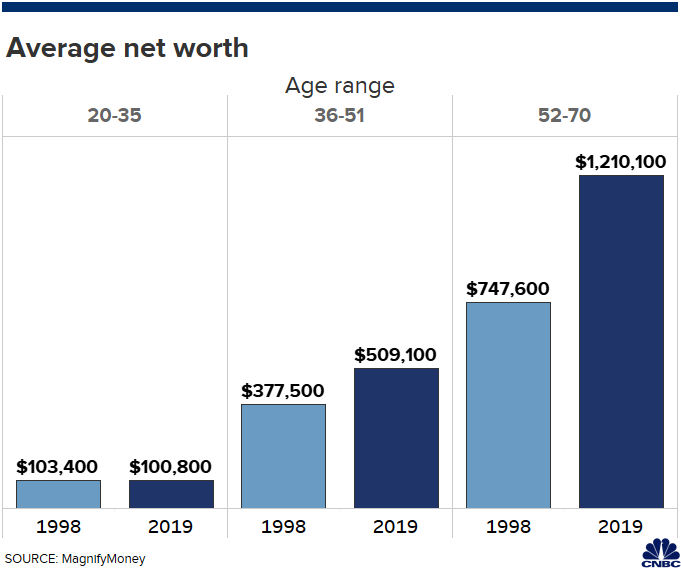 Baby boomers' wealth is 12 times greater compared to ...