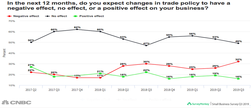 YPO Global Pulse Survey: EU business ...