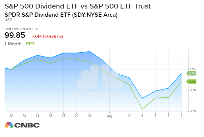 High-dividend stocks starting to outperform as low rates