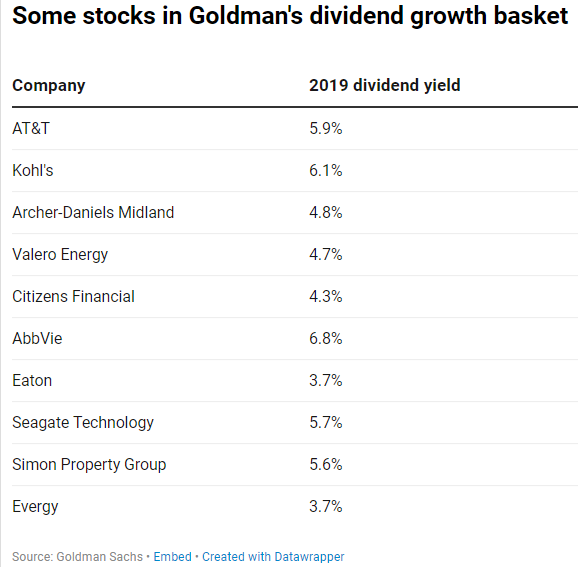 Top Dividend Stocks 2020.Goldman Says Buy Dividend Stocks Amid Diving Yields
