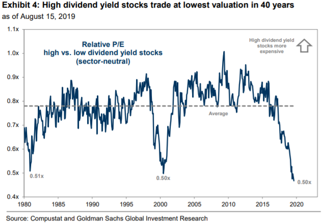Best Dividend Etf 2020.Goldman Says Buy Dividend Stocks Amid Diving Yields