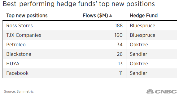 A top-performing hedge fund is making a big bet on gold