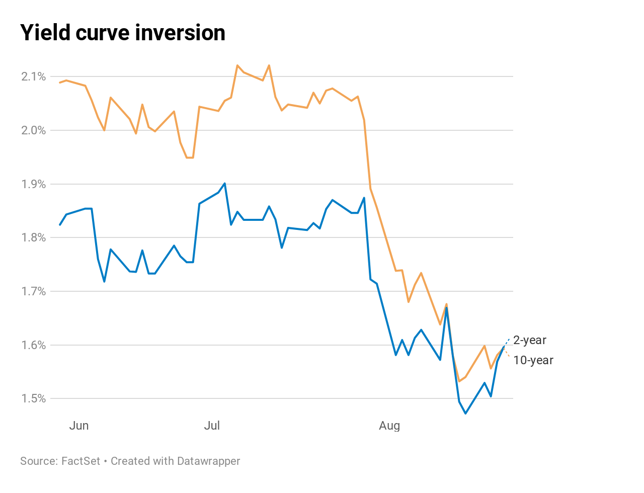 Yield curve inverts again on fears the Fed won't save the
