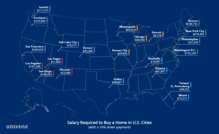You now need to make $350,000 a year to live a middle-class