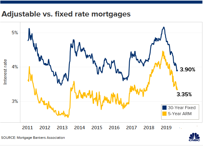Mortgage Rate Trends 2020.Why You Might Want To Rethink Getting An Adjustable Rate