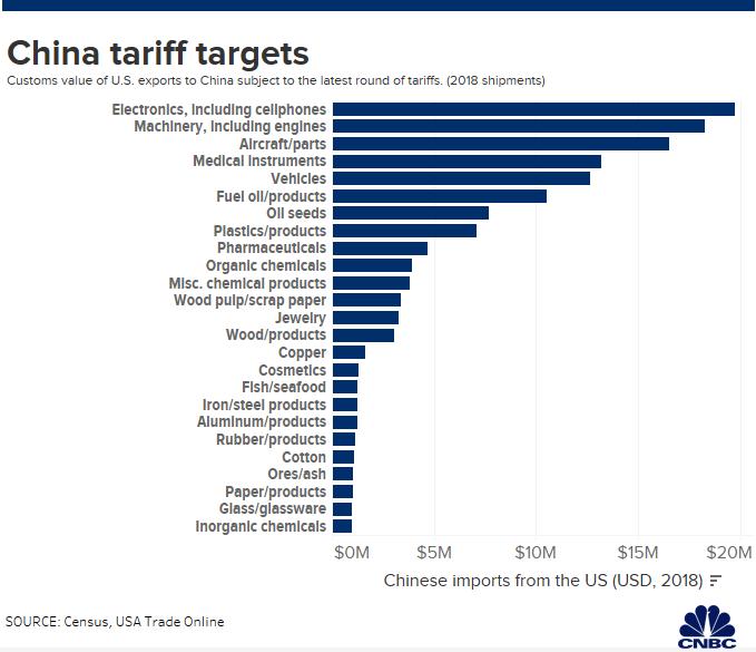 Обзор: Список американских товаров которые наиболее подвержены новым китайским пошлинам