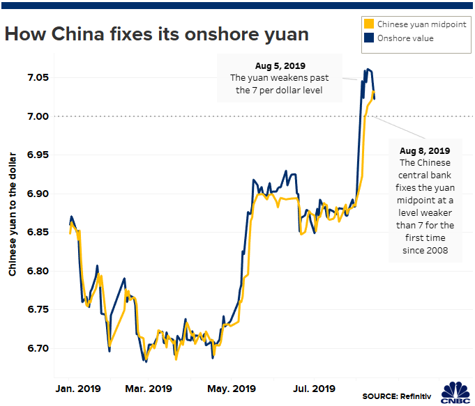 China economy: How PBOC controls the yuan (RMB) amid trade war