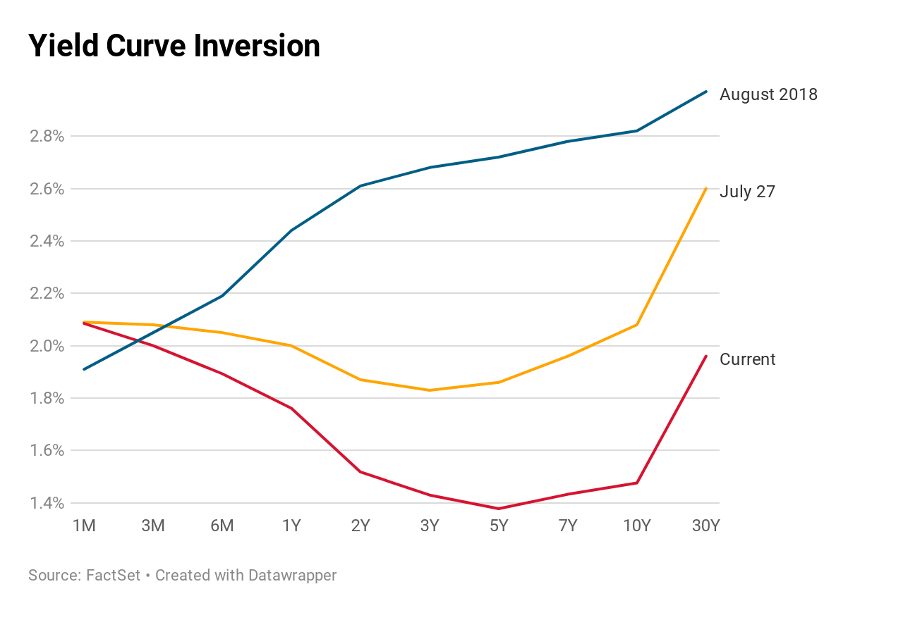 PAbIK-yield-curve-inversion.1566924903601.png