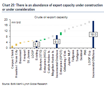 The US is about to send a lot more oil into an oversupplied