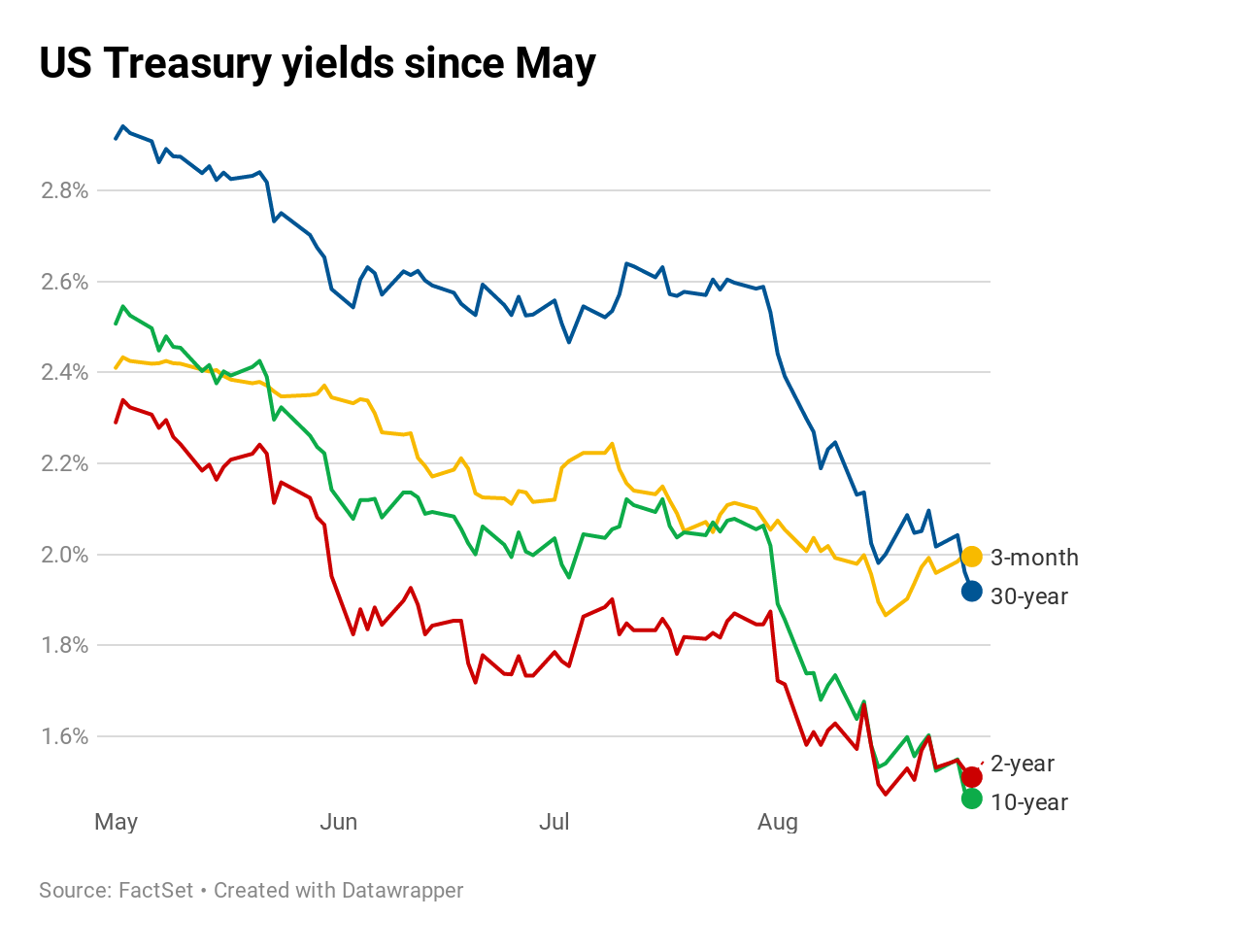US bonds: Key yield curve inverts further as 30-year hits