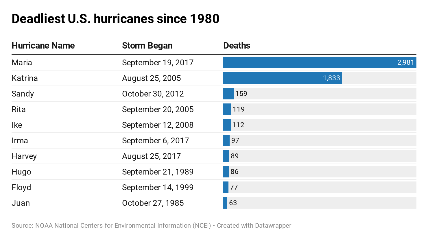 Hurricane Dorian Strengthens To Cat 1 Storm As It Slams