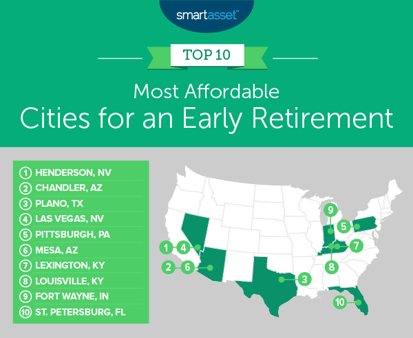 Best States To Retire 2020.The 10 Best U S Cities For An Early Retirement
