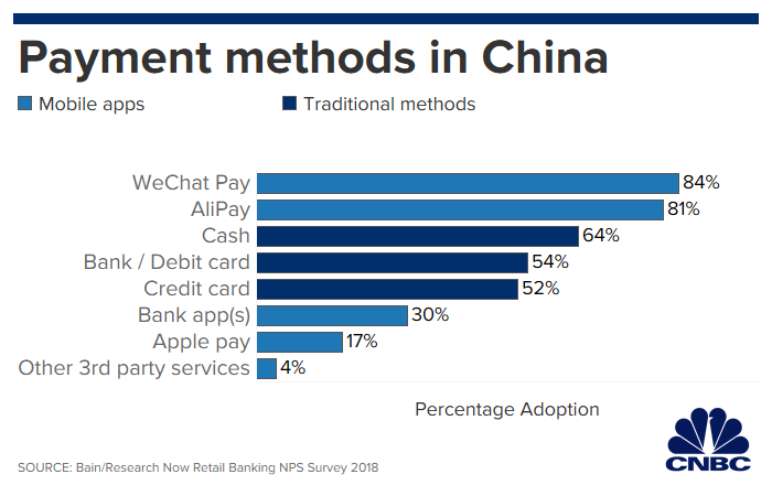 Why mobile payments have barely caught on in the U S