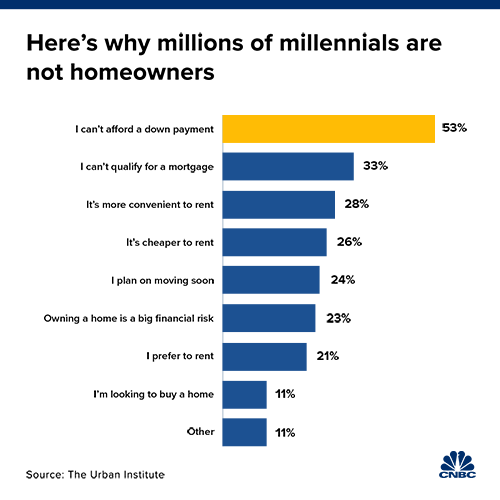 Here's why millions of Millennials are not homeowners