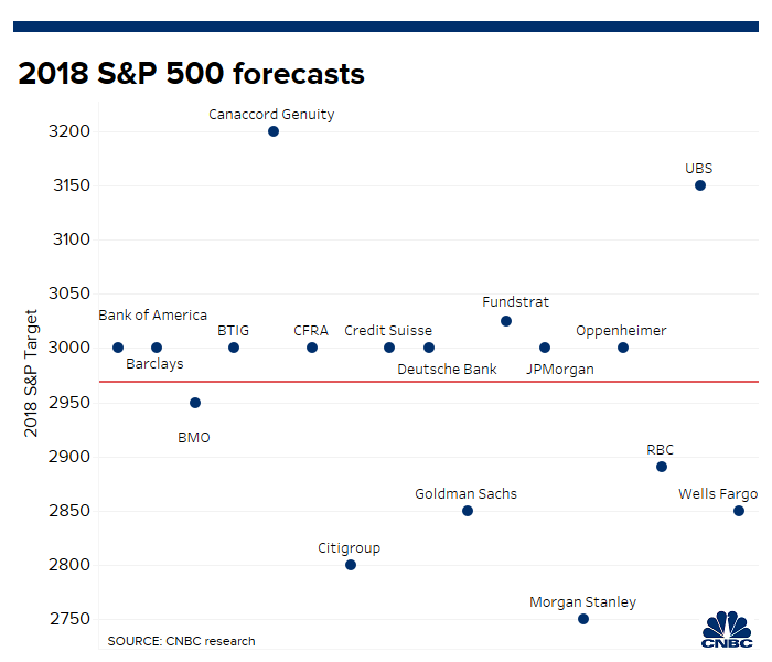 Wall Street strategists are finding it tougher to forecast
