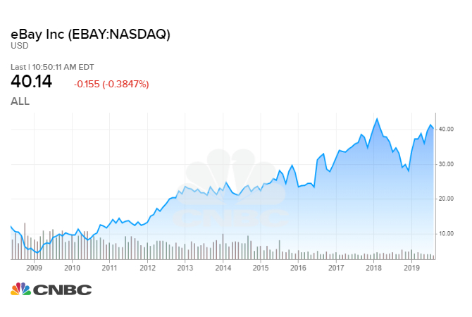 How much a $1,000 investment in eBay 10 years ago would be worth