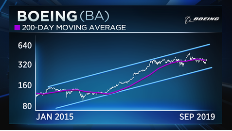 Boeing could rally back to record highs, trader says