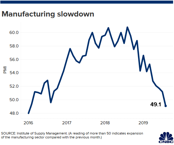 US manufacturing contracts for the first time in three years amid China trade war Image (32).1567530803894