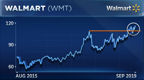 Dow stock Walmart could just be getting started, traders say