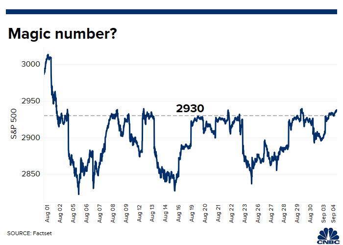 Don't sound the all-clear yet: Stocks haven't stayed at