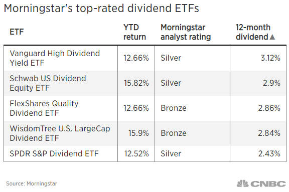 Best Dividend Etf 2020.Here Are Top Rated Dividend Etfs For Investors Scrambling
