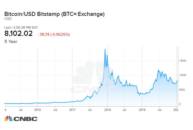 Bitcoin ateities yra čia: Istorija iki šiol - Investavimas -