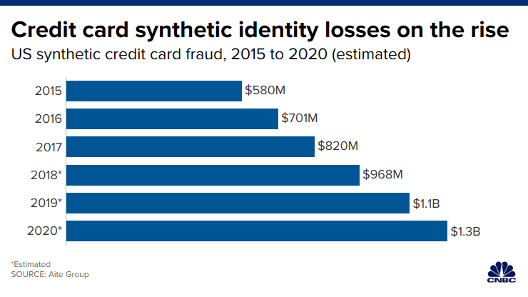 Banks and credit unions not safe from synthetic identity fraud 1