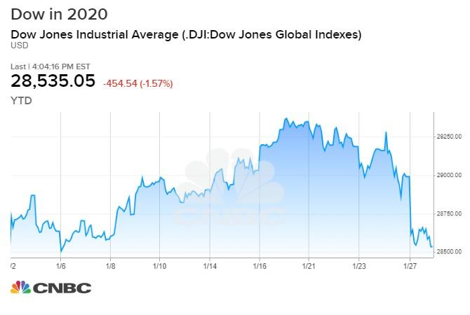 Stock Market Live Updates Dow Down 400