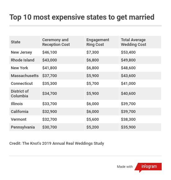 Average Wedding Cost Nj