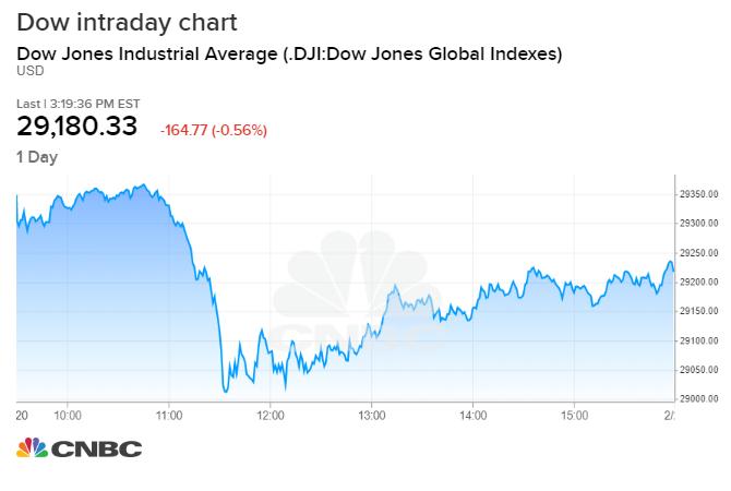 Stock Market Live Updates Dow Down 130