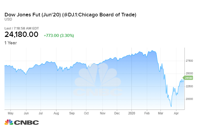 Stock Market Opens April 17 2020