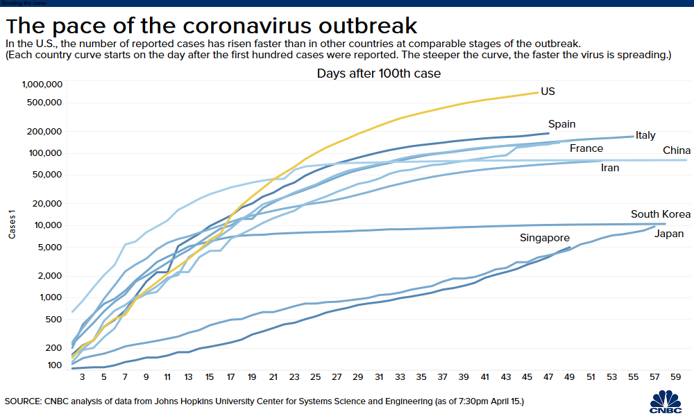 Global Coronavirus Cases Top 2 3 Million As Pandemic Forces Businesses To Shift Plans