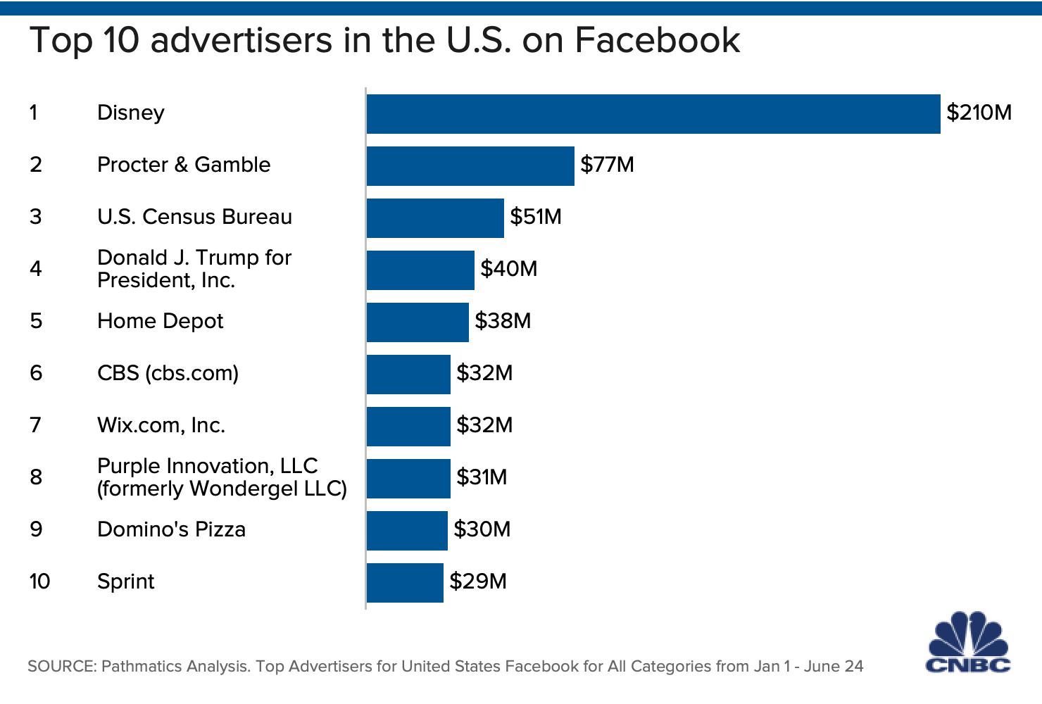 Mayores anunciantes en Facebook